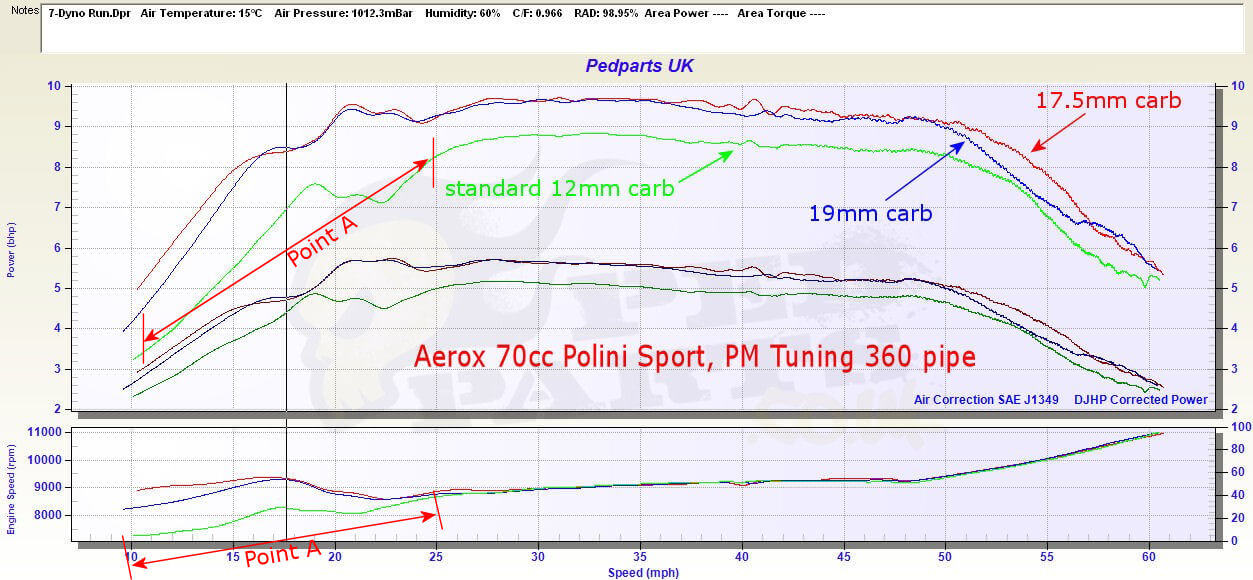 aerox carb upgrade dellorto aerox carb blog pedparts uk yamaha aerox wiring diagram at aneh.co