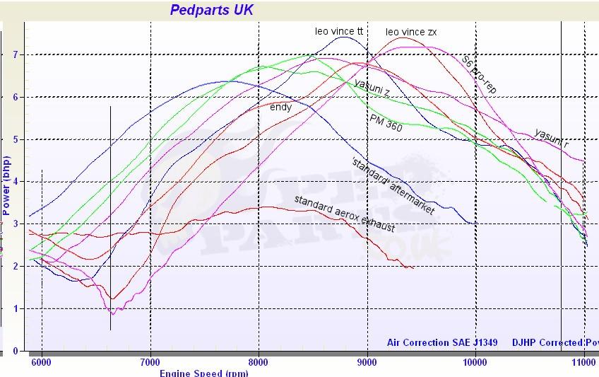 Sports 70cc Cylinder Kits Compared | Blog | Pedparts UK