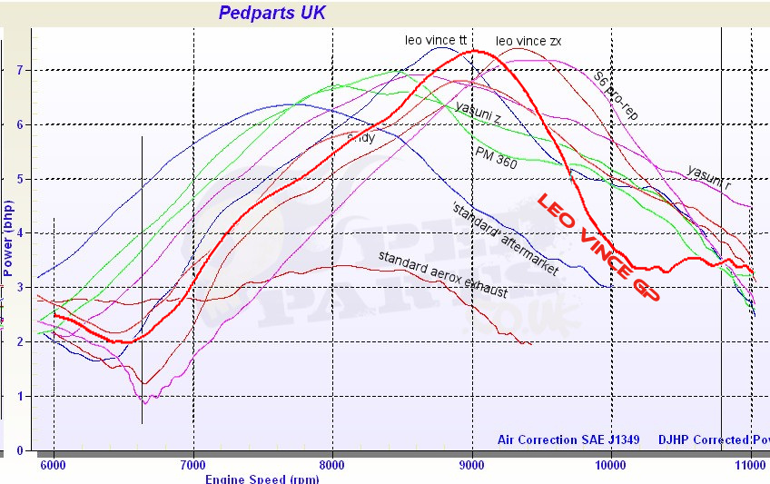 aerox leo vince gp review blog pedparts uk leo vince exhaust dyno graph