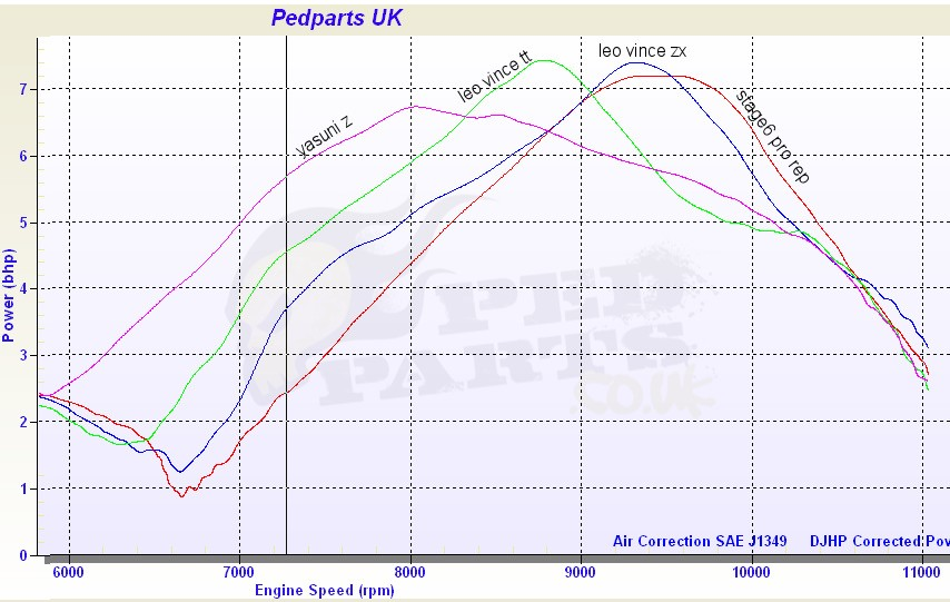 Standard Aerox Exhausts Review | Blog | Pedparts UK on