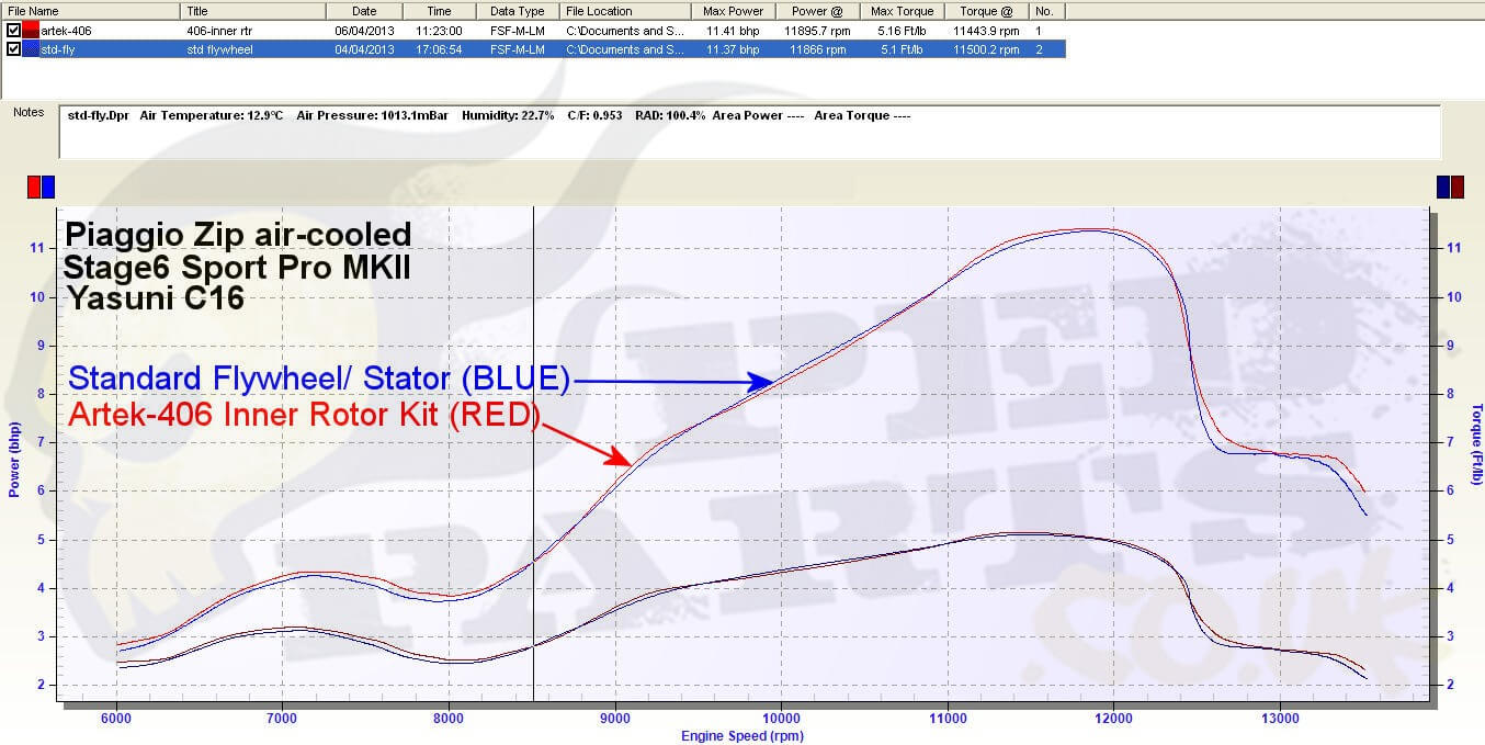 artek 406 inner rotor kit flywheel lightening and inner rotor kits blog pedparts uk inner rotor kit wiring diagram at couponss.co