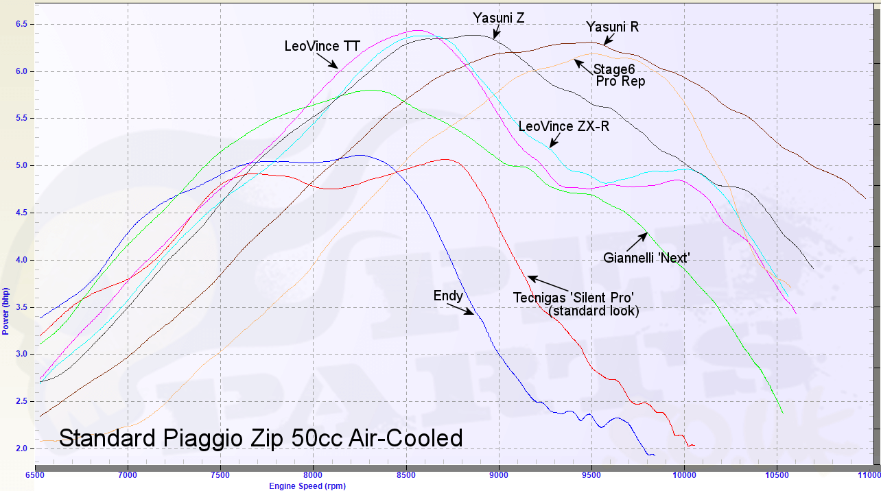 50cc 70cc Exhaust Comparison Shootout Blog Pedparts Uk Engine Diagram Standard Moped Dyno Graph