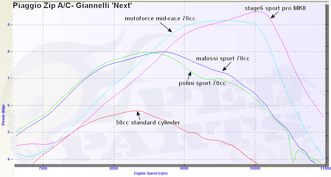 giannelli next exhausts review comparison (continued) blog pedparts uk yamaha aerox 50cc wiring diagram at aneh.co